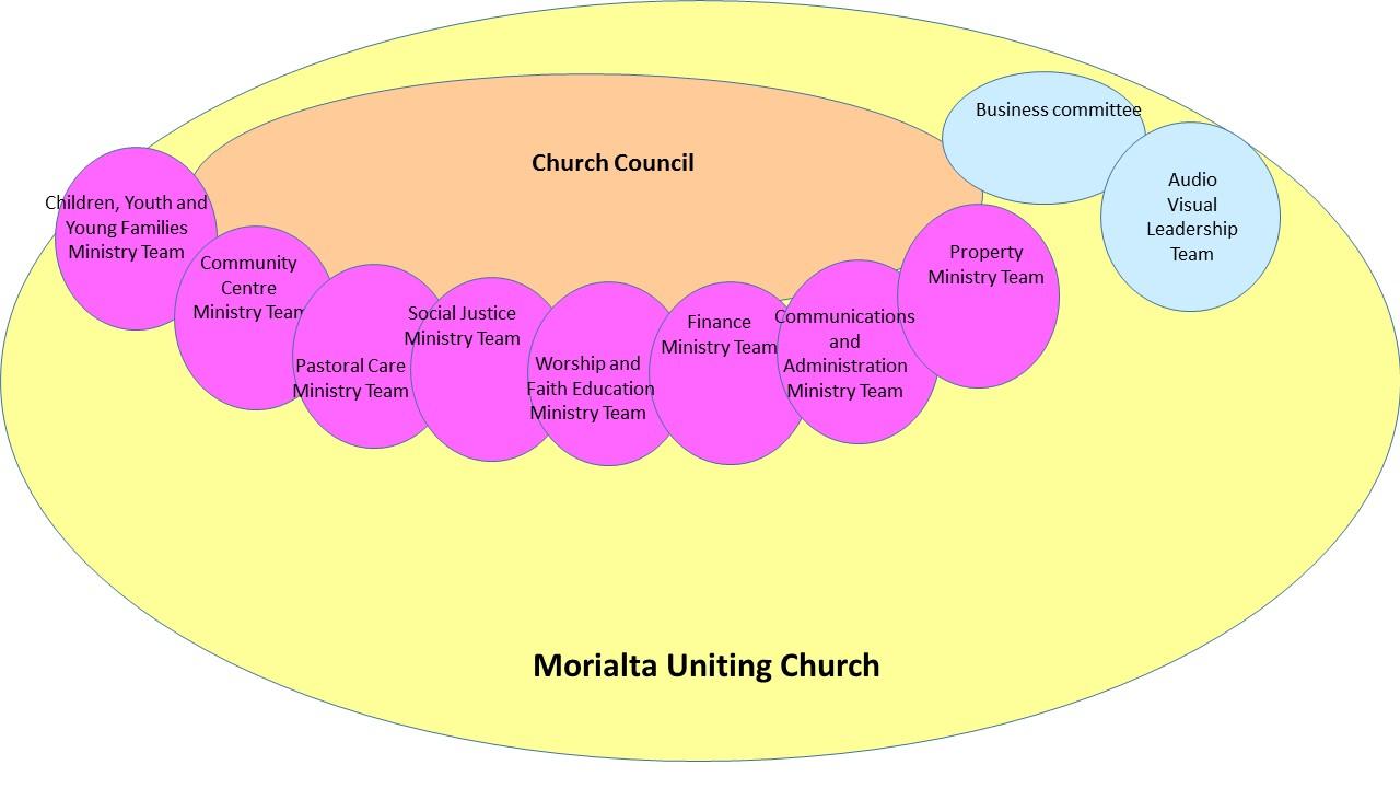MUC Structure
